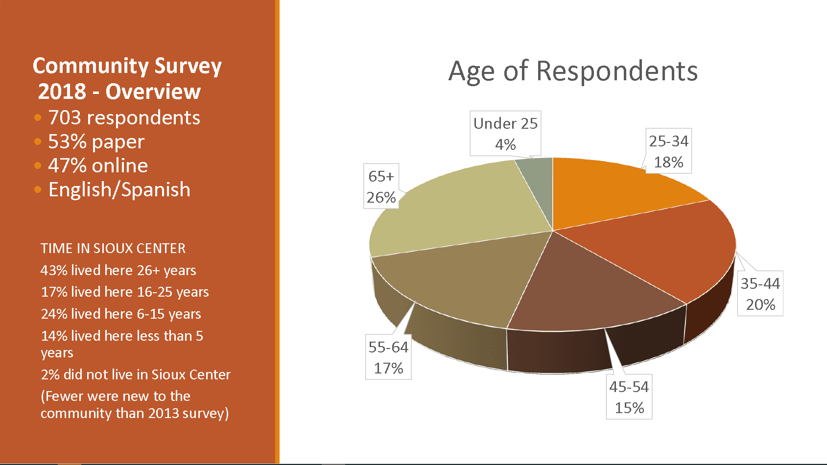 Comunity Survey respondents