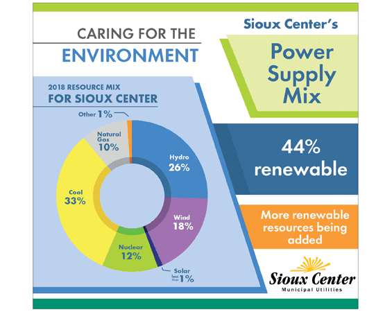 Sioux Center&#39s Power Supply Resource Mix chart 2019
